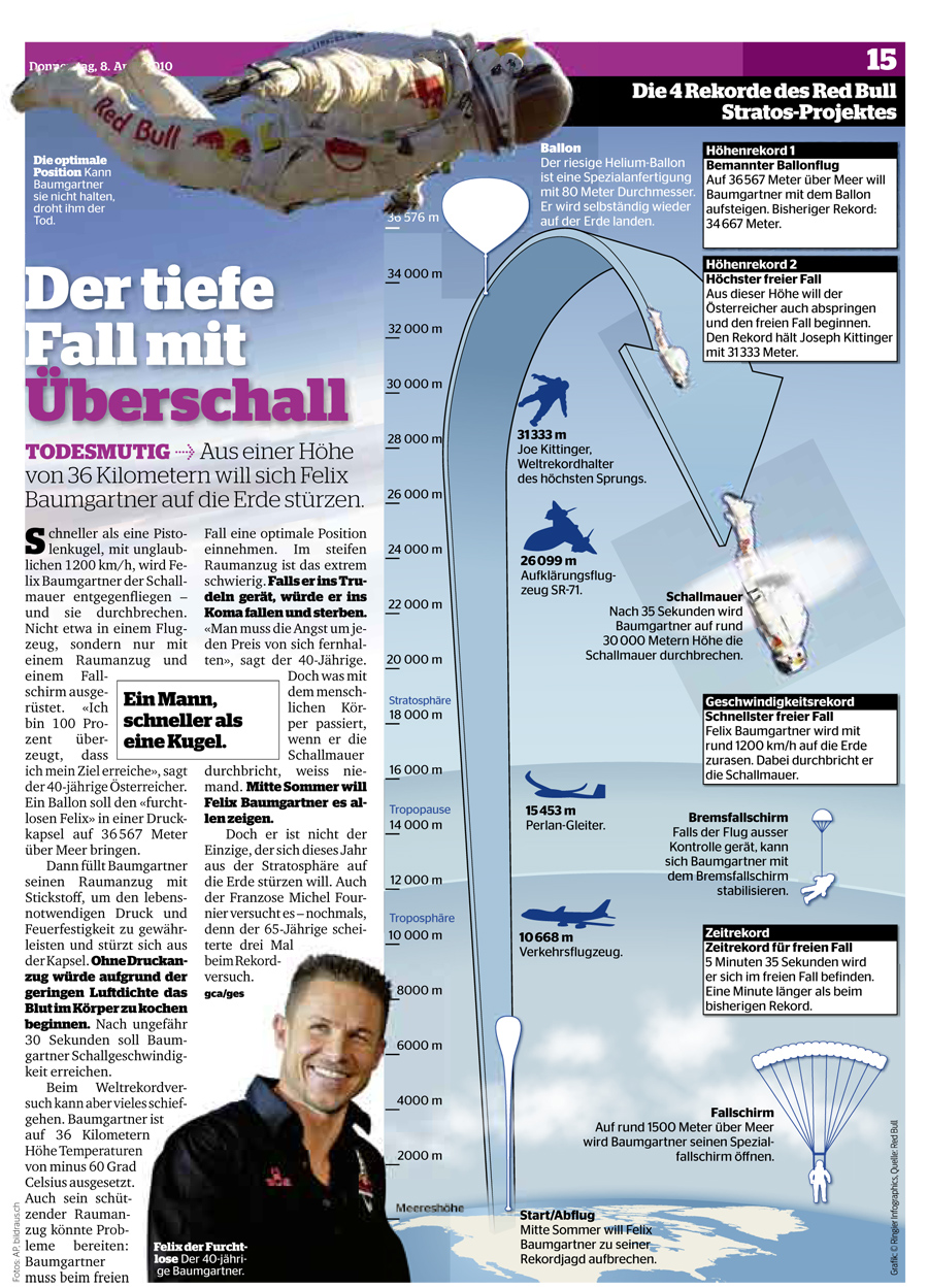 Blick Am Abend Article on Red Bull Stratos